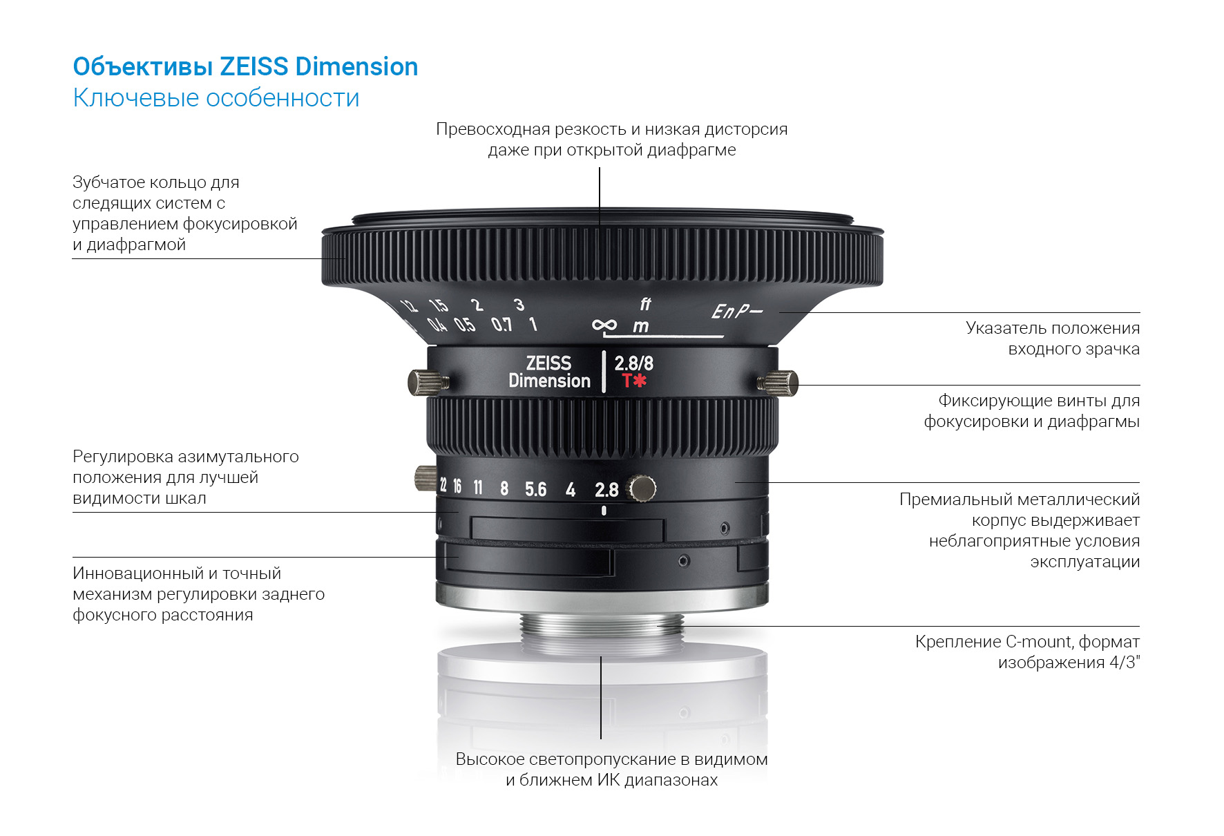 Объективы ZEISS Dimension